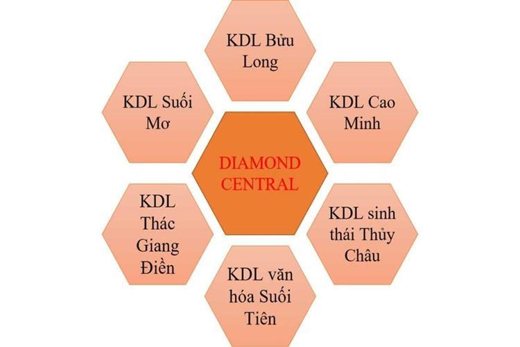 Tiện ích dự án Diamond Central Biên Hòa