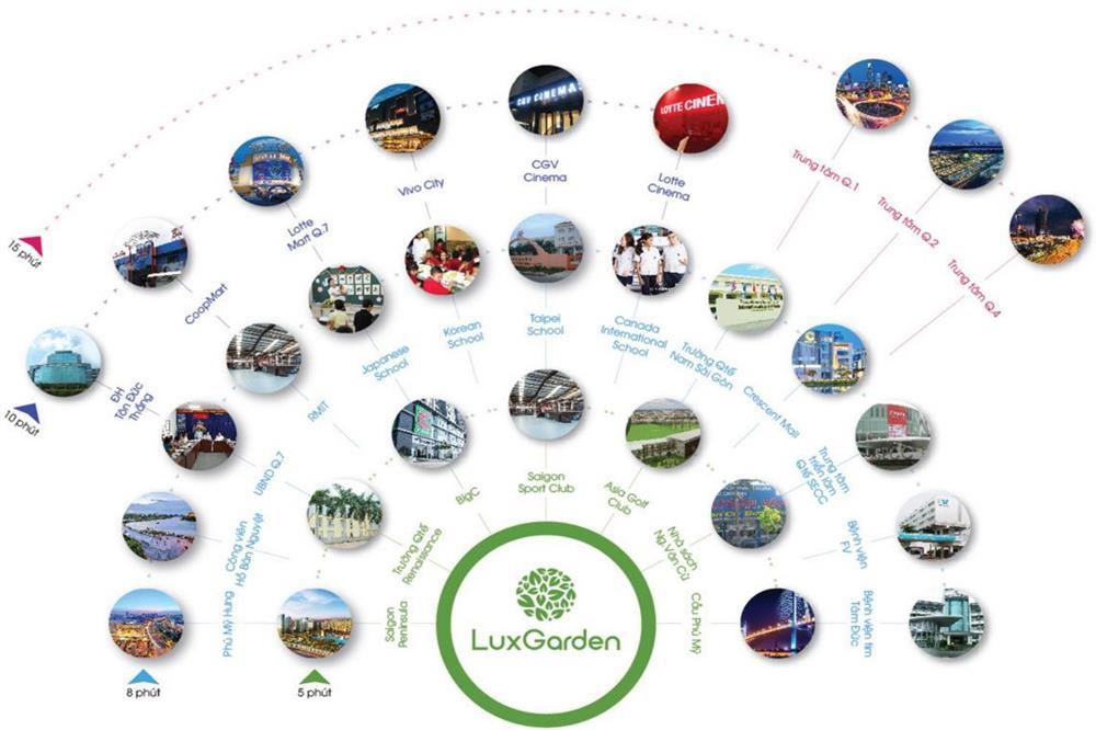 Tiện ích tại dự án LuxGarden Quận 7